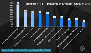 IIoT Oil and Gas