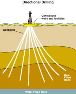 Directional Drilling Tools