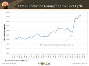 oil and gas production trends