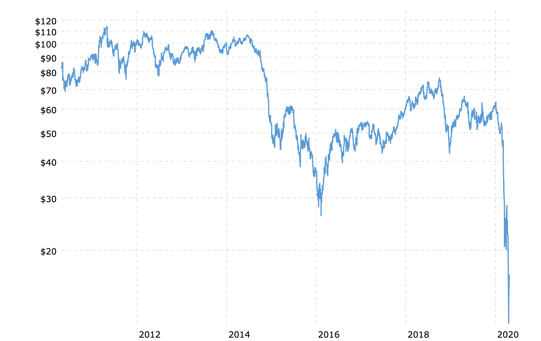 Zero Dollar Oil