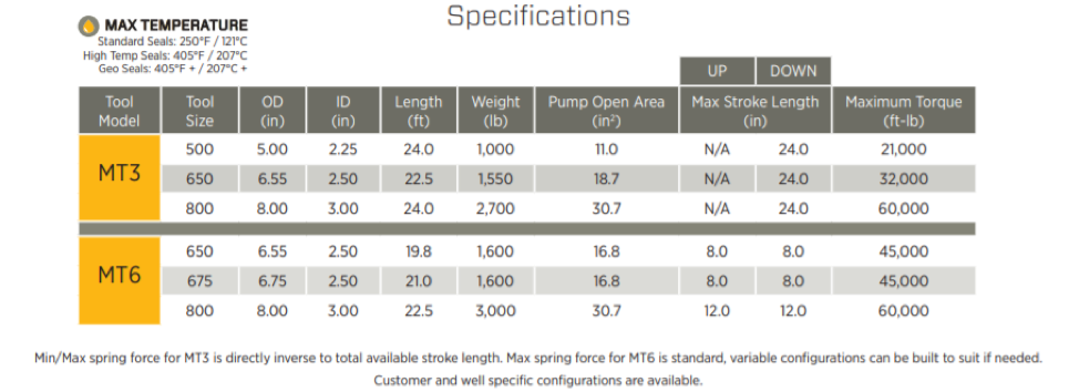 Cougar's Mechanical Thruster Specifications